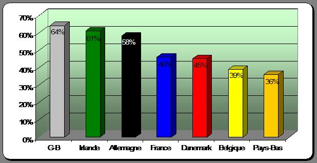 Pourcentage réponses positives