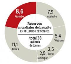 Réserves mondiales de bauxite