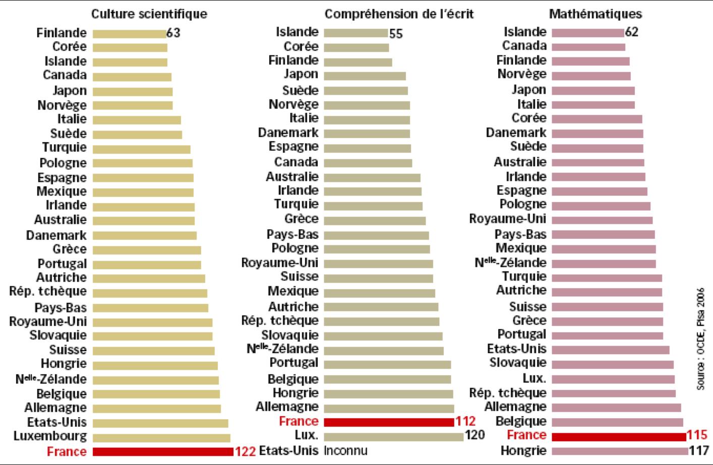 France - résultats PISA