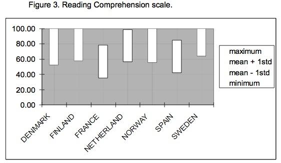 Niveau de lecture