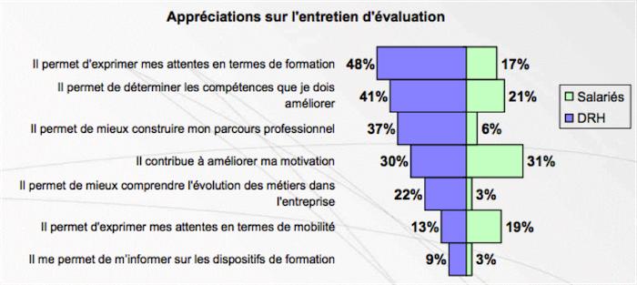 Alerte la formation professionnelle r gresse en france - Grille evaluation entretien embauche ...