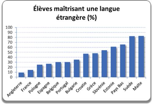 competences langue