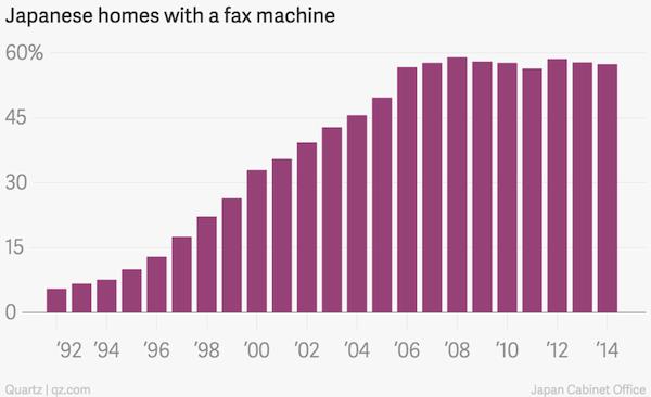 Fax au Japon